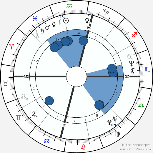 Armen Chakmakian wikipedia, horoscope, astrology, instagram