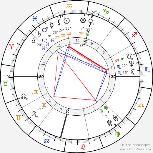 Armen Chakmakian birth chart, biography, wikipedia 2018, 2019