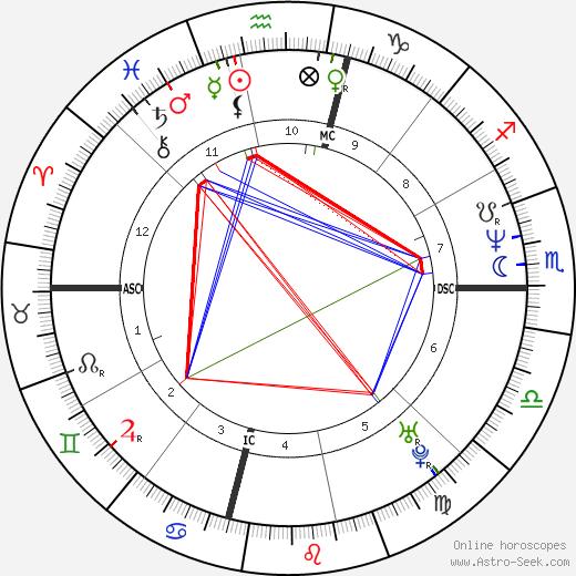 Armen Chakmakian tema natale, oroscopo, Armen Chakmakian oroscopi gratuiti, astrologia