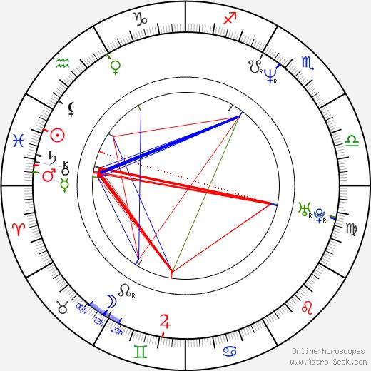 Балтазар Кормакур Baltasar Kormákur день рождения гороскоп, Baltasar Kormákur Натальная карта онлайн