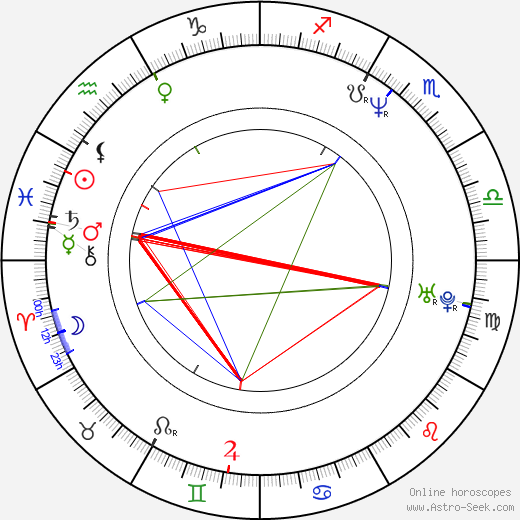 Ben Miller astro natal birth chart, Ben Miller horoscope, astrology