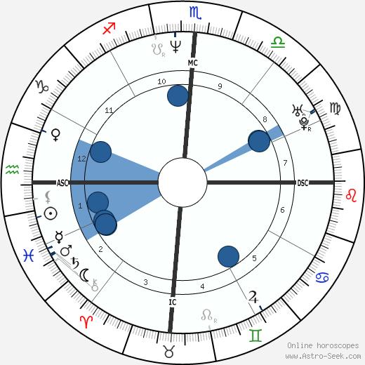 Brian Greig wikipedia, horoscope, astrology, instagram