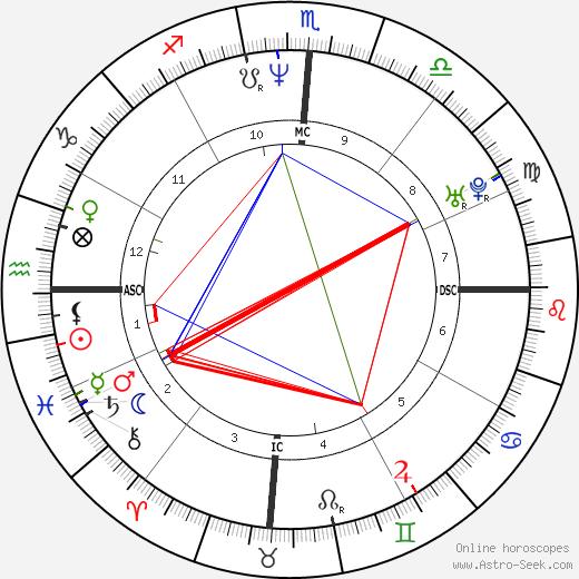 Brian Greig tema natale, oroscopo, Brian Greig oroscopi gratuiti, astrologia