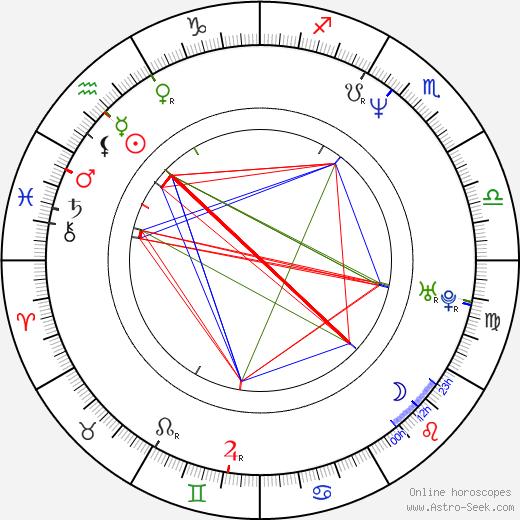 Cheryl Shepard birth chart, Cheryl Shepard astro natal horoscope, astrology