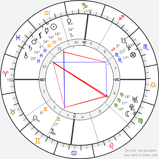 Chris Rock birth chart, biography, wikipedia 2019, 2020