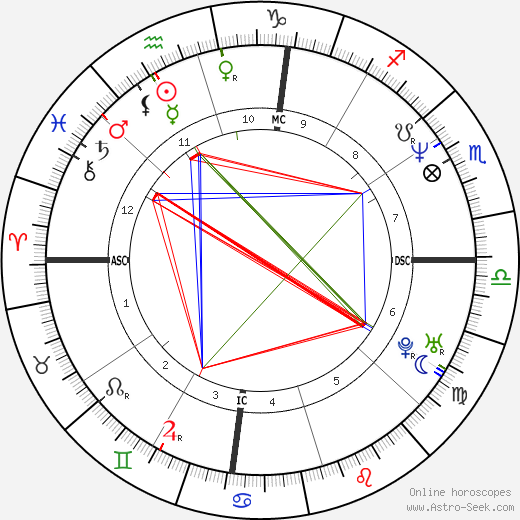 Chris Rock astro natal birth chart, Chris Rock horoscope, astrology