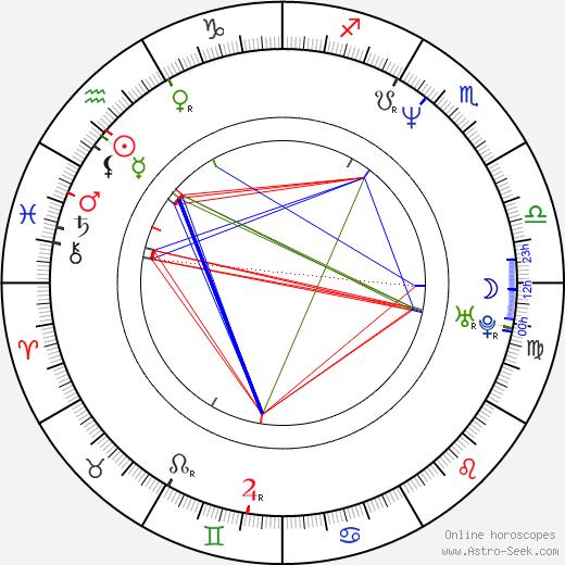 Christo Stoičkov astro natal birth chart, Christo Stoičkov horoscope, astrology