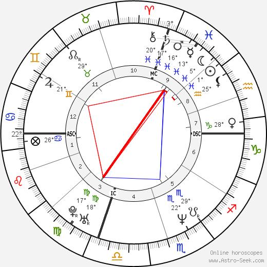 Cindy Crawford tema natale, biography, Biografia da Wikipedia 2019, 2020