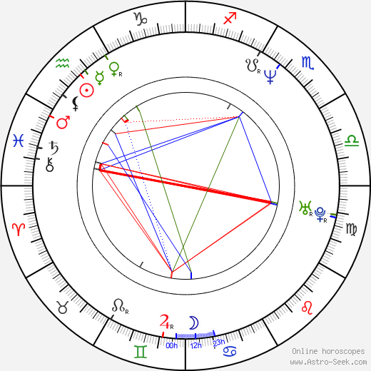 D. C. Douglas astro natal birth chart, D. C. Douglas horoscope, astrology