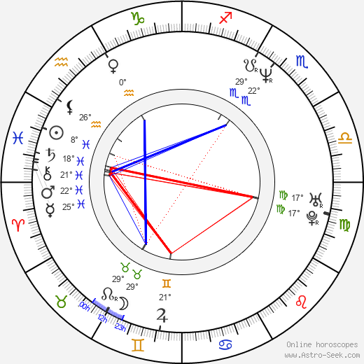 David Gail birth chart, biography, wikipedia 2019, 2020