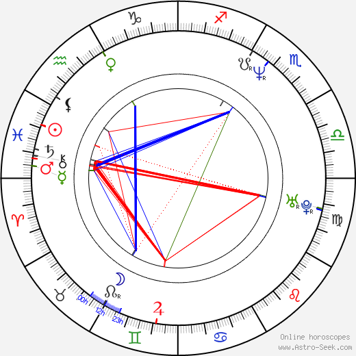 David Gail astro natal birth chart, David Gail horoscope, astrology