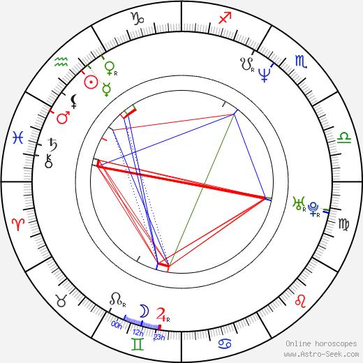 Edyta Jungowska birth chart, Edyta Jungowska astro natal horoscope, astrology