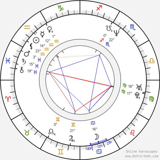 Frank Coraci birth chart, biography, wikipedia 2020, 2021