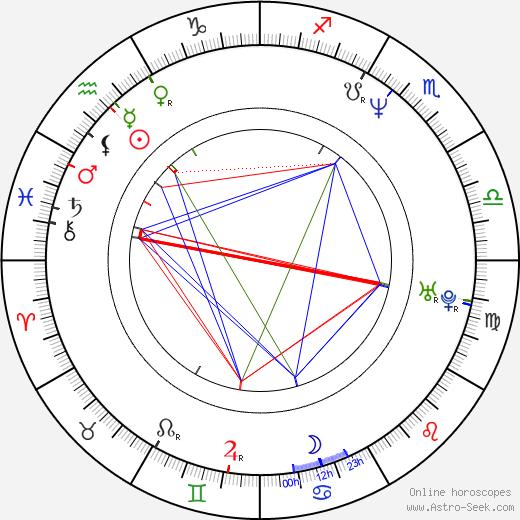 Frank Coraci birth chart, Frank Coraci astro natal horoscope, astrology