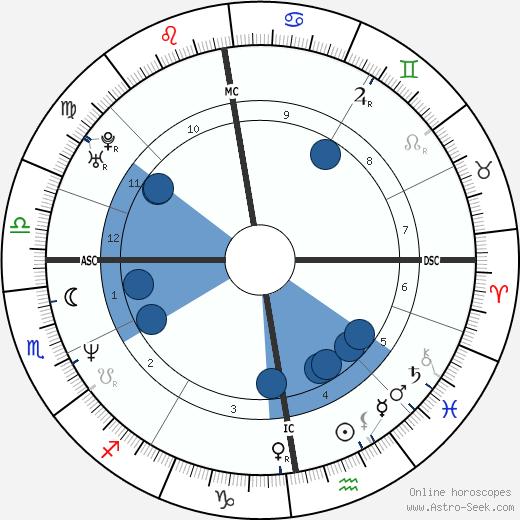 Gary 'Solo' McKinnon Birth Chart Horoscope, Date of Birth, Astro
