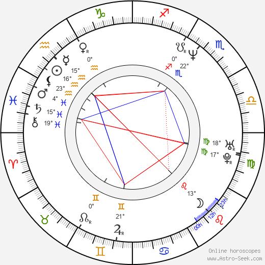 Grant Harvey birth chart, biography, wikipedia 2019, 2020
