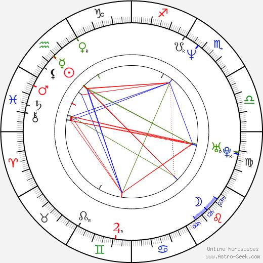 Grant Harvey astro natal birth chart, Grant Harvey horoscope, astrology