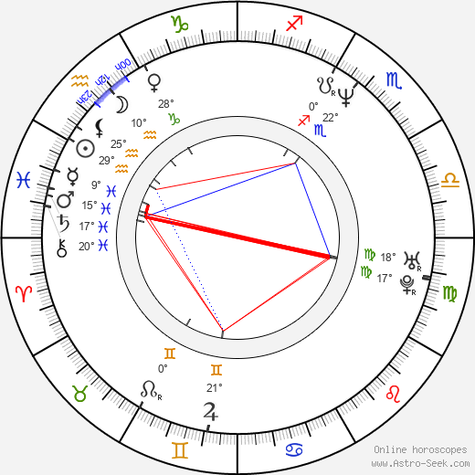 Guy Ferland birth chart, biography, wikipedia 2019, 2020