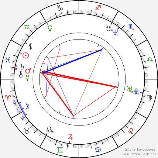 Jackie Lui Chung-yin birth chart, Jackie Lui Chung-yin astro natal horoscope, astrology