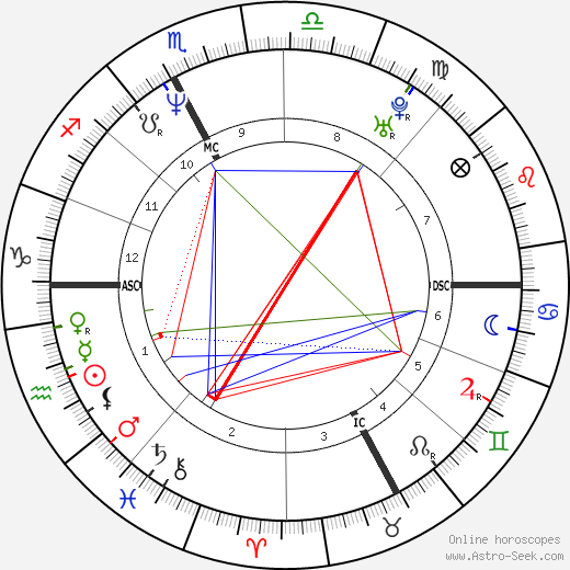 Jean-Jacques Eydelie astro natal birth chart, Jean-Jacques Eydelie horoscope, astrology