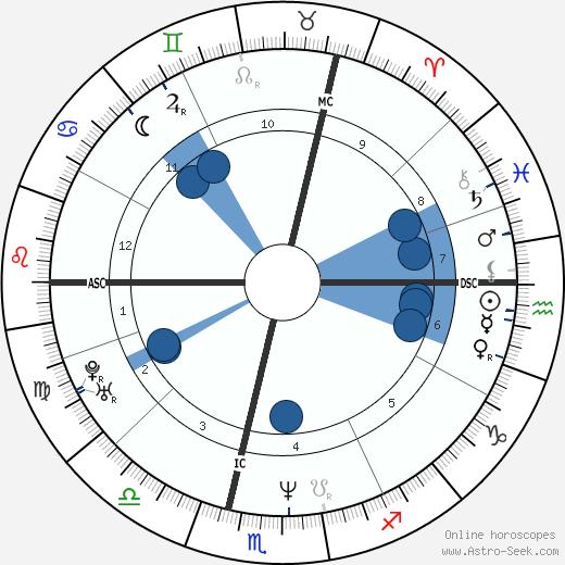 Jeanne Savary wikipedia, horoscope, astrology, instagram