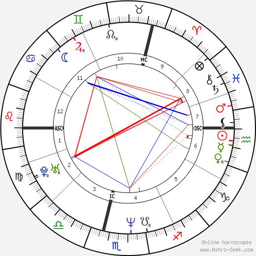 Jeanne Savary birth chart, Jeanne Savary astro natal horoscope, astrology