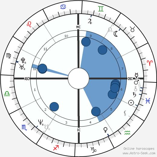Jennifer Grant wikipedia, horoscope, astrology, instagram