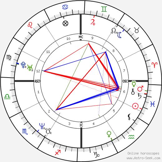 Дженнифер Грант Jennifer Grant день рождения гороскоп, Jennifer Grant Натальная карта онлайн