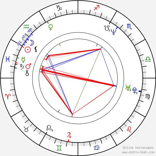 Justine Bateman birth chart, Justine Bateman astro natal horoscope, astrology