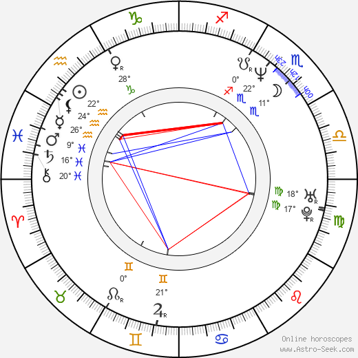 Kai Scheve birth chart, biography, wikipedia 2018, 2019