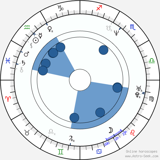 Katy Selverstone wikipedia, horoscope, astrology, instagram