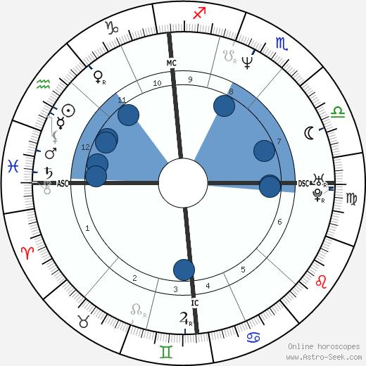 Kool Shen wikipedia, horoscope, astrology, instagram