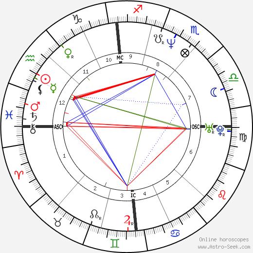 Kool Shen birth chart, Kool Shen astro natal horoscope, astrology