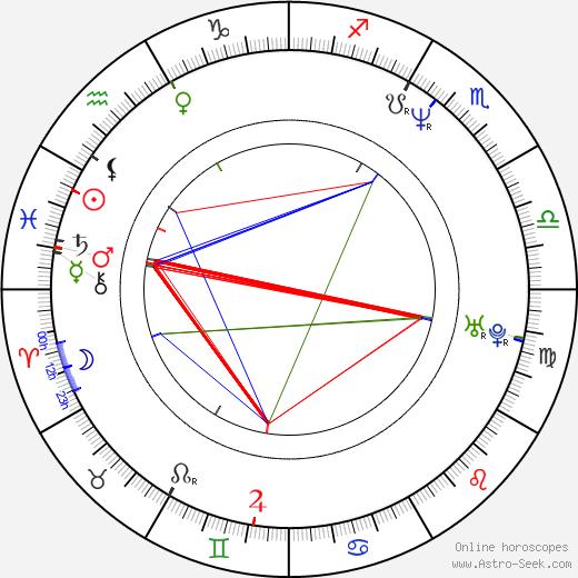 Lars Arentz-Hansen astro natal birth chart, Lars Arentz-Hansen horoscope, astrology
