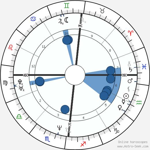 Laurent Garnier wikipedia, horoscope, astrology, instagram