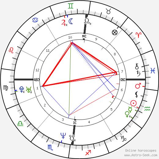 Лоран Гарнье Laurent Garnier день рождения гороскоп, Laurent Garnier Натальная карта онлайн
