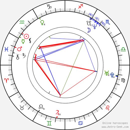 Lennox Brown birth chart, Lennox Brown astro natal horoscope, astrology