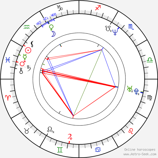 Luc Robitaille astro natal birth chart, Luc Robitaille horoscope, astrology