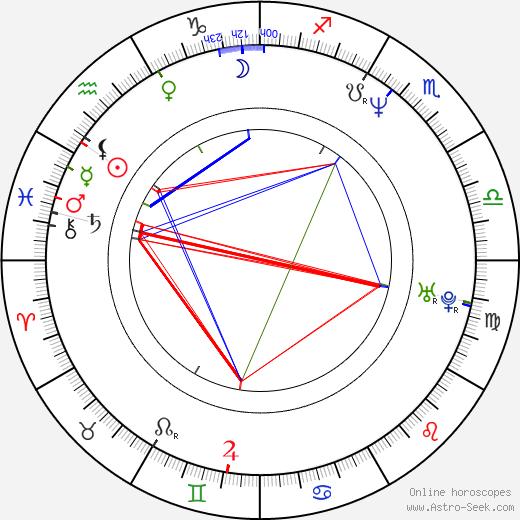 Matt Gallini astro natal birth chart, Matt Gallini horoscope, astrology