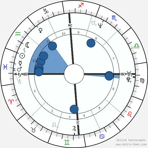 Matthew Stuart wikipedia, horoscope, astrology, instagram