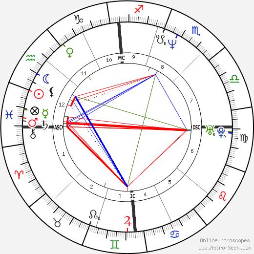 Matthew Stuart tema natale, oroscopo, Matthew Stuart oroscopi gratuiti, astrologia