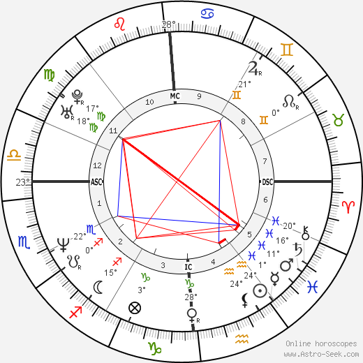 Neal McDonough birth chart, biography, wikipedia 2018, 2019