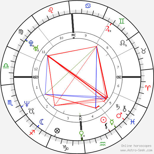 Neal McDonough astro natal birth chart, Neal McDonough horoscope, astrology