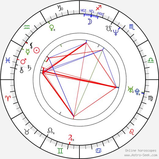 Petr Svoboda astro natal birth chart, Petr Svoboda horoscope, astrology