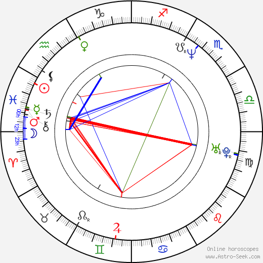 Rachel Dratch astro natal birth chart, Rachel Dratch horoscope, astrology