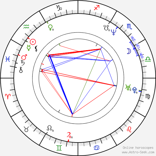 Renata Przemyk astro natal birth chart, Renata Przemyk horoscope, astrology