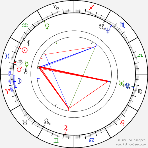 Roman Holý birth chart, Roman Holý astro natal horoscope, astrology