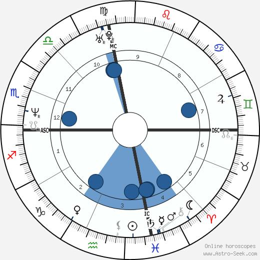 Ryan Cassidy wikipedia, horoscope, astrology, instagram