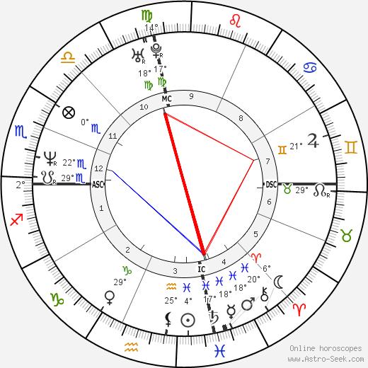 Ryan Cassidy birth chart, biography, wikipedia 2019, 2020