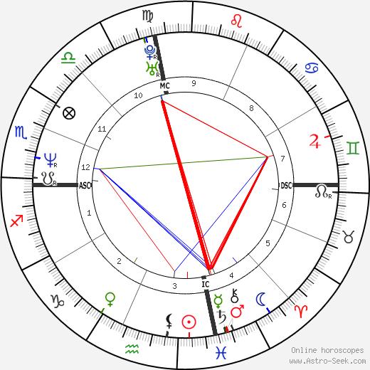 Ryan Cassidy astro natal birth chart, Ryan Cassidy horoscope, astrology